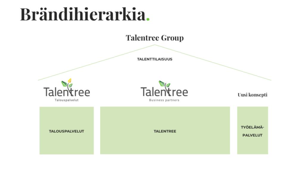 Talentree brändihierarkia