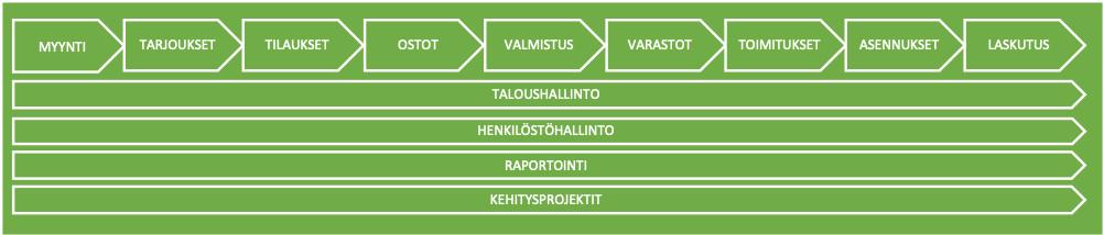 pk-yrityksen-perusprosessit