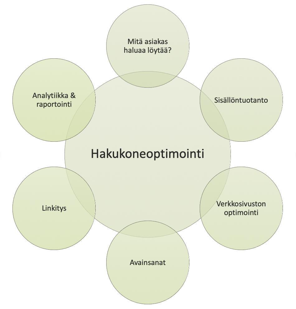 SEO koostuu käytännössä erilaisista toimenpiteistä, kuten analyysit, sisällöntuotanto sekä verkkosivujen tekninen kehitys.