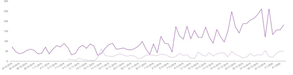 Graafi verkkosivun tilastoista