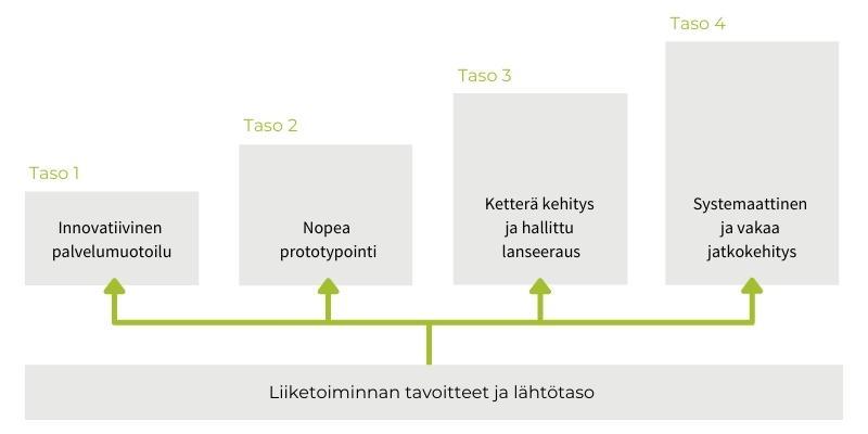 Kaavio yhteistyön lähtötasoista